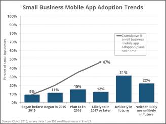 47% aller kleinen und mittelständischen Unternehmen planen bis 2018 eine eigene App zu haben